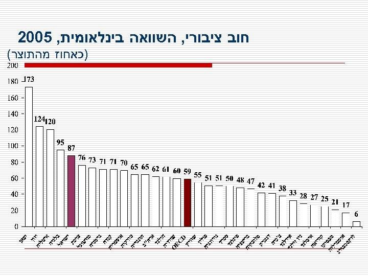 חוב ציבורי, השוואה בינלאומית, 5002 )כאחוז מהתוצר(