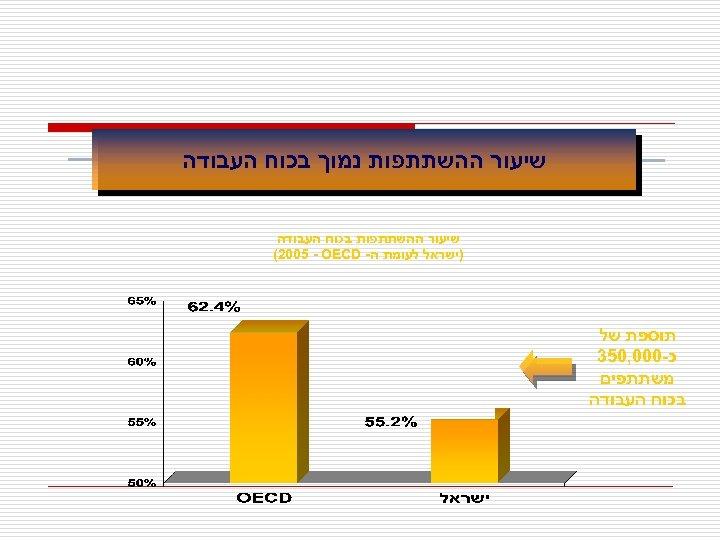 שיעור ההשתתפות נמוך בכוח העבודה שיעור ההשתתפות בכוח העבודה )ישראל לעומת ה- (2005