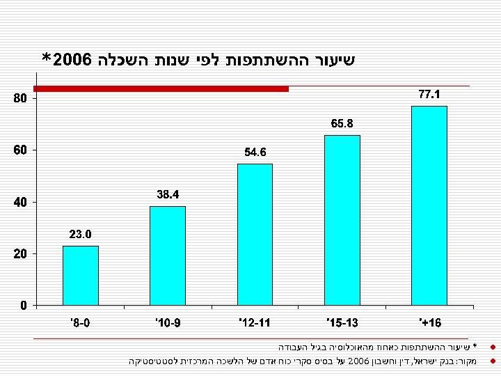 שיעור ההשתתפות לפי שנות השכלה 6002* l l * שיעור ההשתתפות כאחוז מהאוכלוסיה