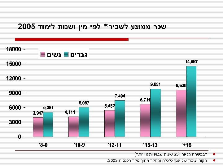 שכר ממוצע לשכיר* לפי מין ושנות לימוד 5002 l l *במשרה מלאה )53