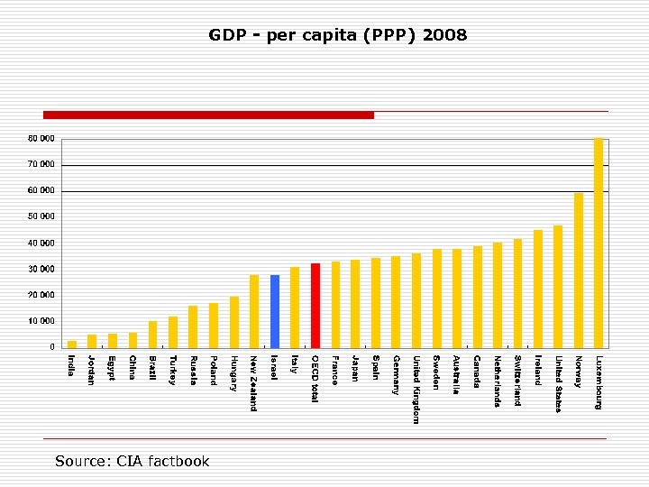 GDP - per capita (PPP) 2008 Source: CIA factbook