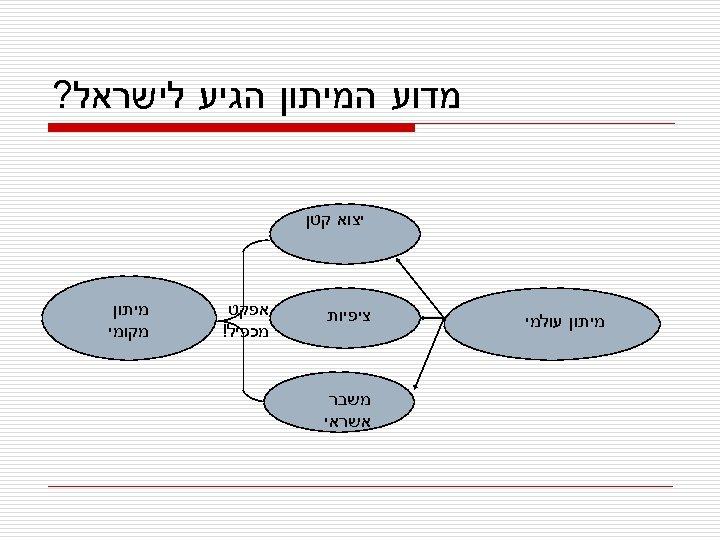 מדוע המיתון הגיע לישראל? יצוא קטן מיתון עולמי ציפיות משבר אשראי אפקט מכפיל!