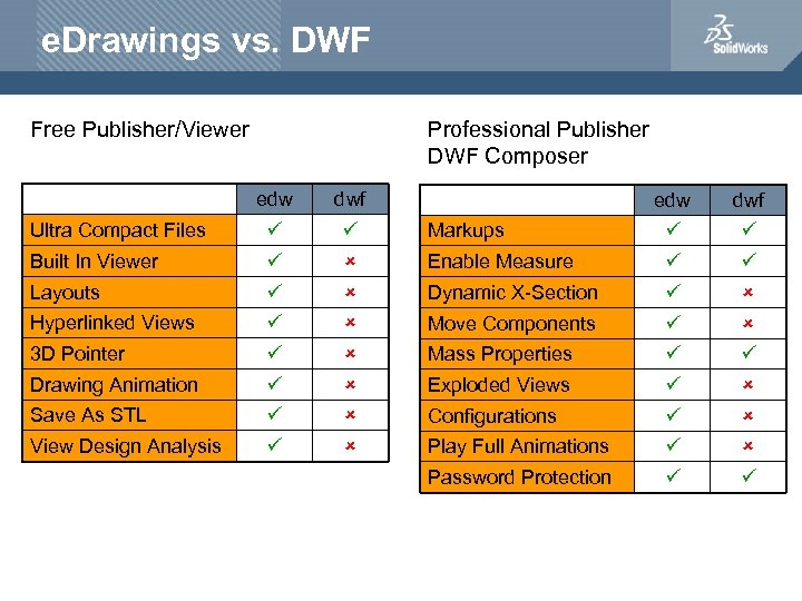 e. Drawings vs. DWF Free Publisher/Viewer Professional Publisher DWF Composer edw dwf Ultra Compact