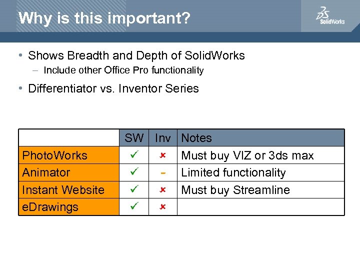 Why is this important? • Shows Breadth and Depth of Solid. Works – Include