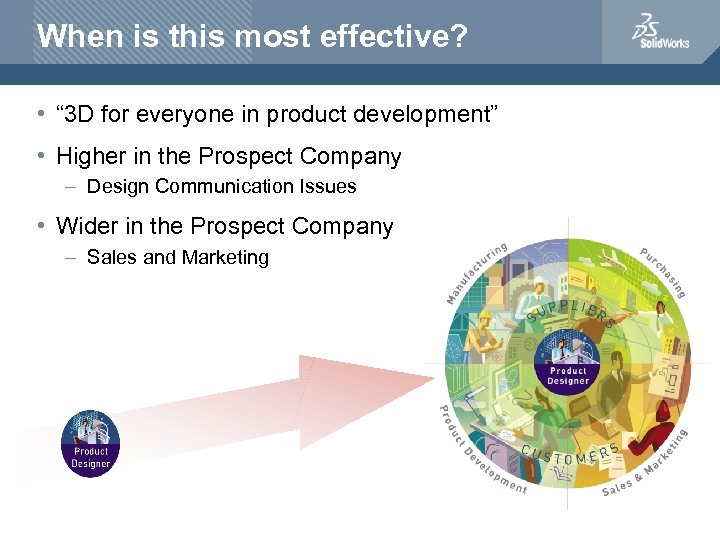 """When is this most effective? • """" 3 D for everyone in product development"""""""