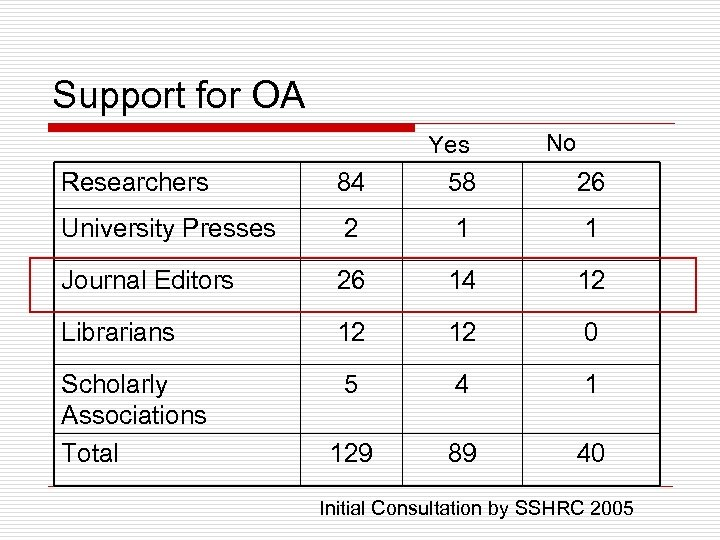 Support for OA Yes No Researchers 84 58 26 University Presses 2 1 1