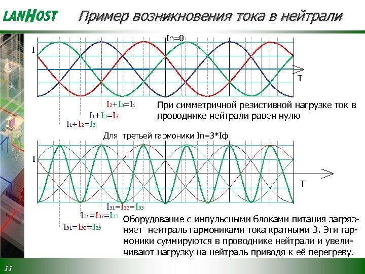 Пример возникновения тока в нейтрали In=0 I T I 2+I 3=I 1 При симметричной