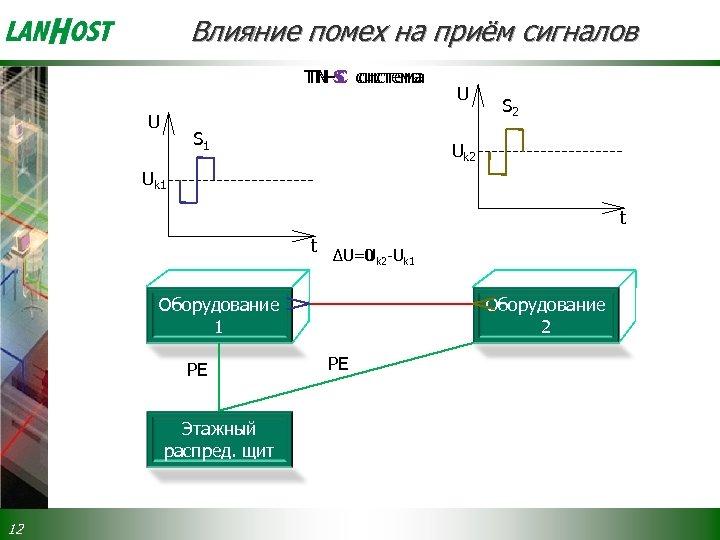 Влияние помех на приём сигналов TN-S система TN-C система U S 1 U S