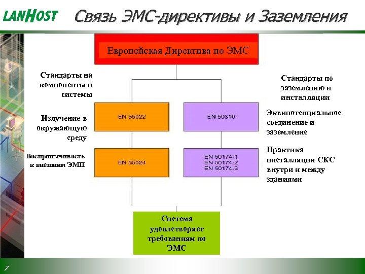 Связь ЭМС-директивы и Заземления Европейская Директива по ЭМС Стандарты на компоненты и системы Стандарты