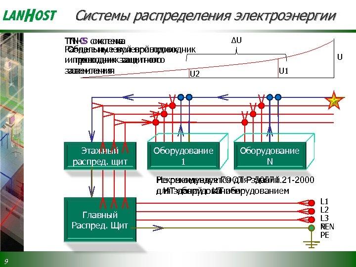 Системы распределения электроэнергии TN-C система TN-S система Раздельные нулевой проводник Общие нулевой проводник и