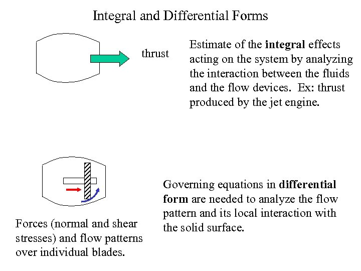 Integral and Differential Forms thrust Forces (normal and shear stresses) and flow patterns over