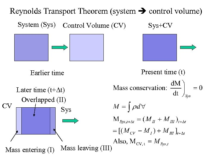 Reynolds Transport Theorem (system control volume) System (Sys) Control Volume (CV) Earlier time Later