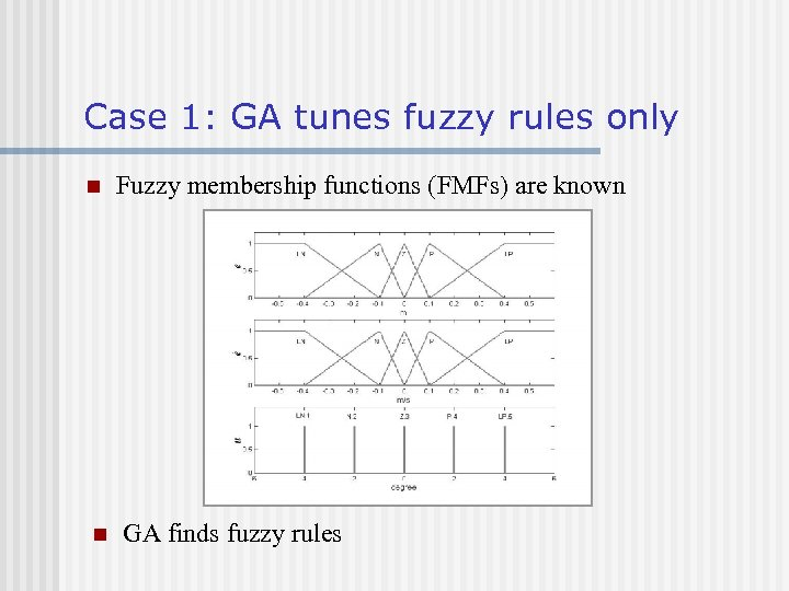 Case 1: GA tunes fuzzy rules only n n Fuzzy membership functions (FMFs) are