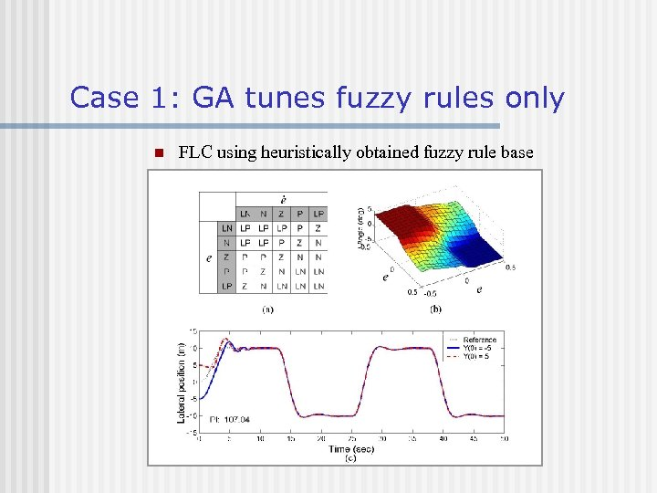 Case 1: GA tunes fuzzy rules only n FLC using heuristically obtained fuzzy rule
