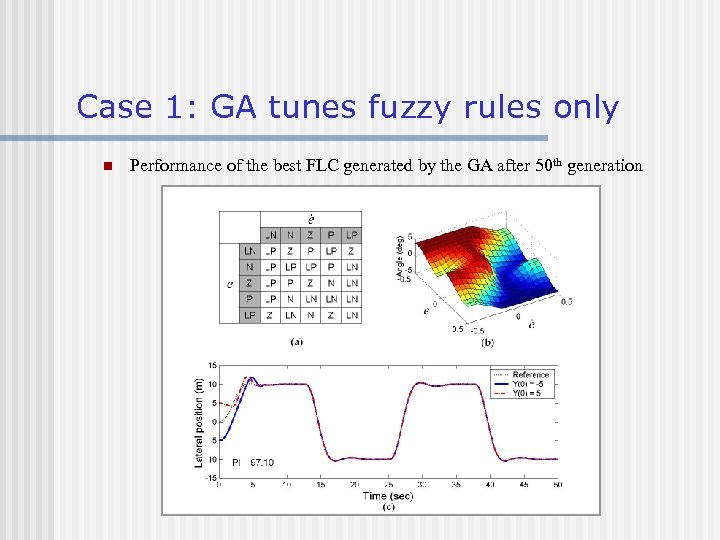 Case 1: GA tunes fuzzy rules only n Performance of the best FLC generated