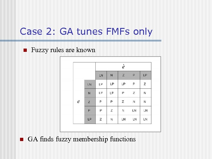 Case 2: GA tunes FMFs only n n Fuzzy rules are known GA finds
