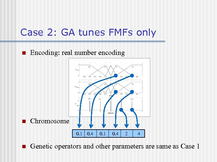 Case 2: GA tunes FMFs only n Encoding: real number encoding n Chromosome 0.