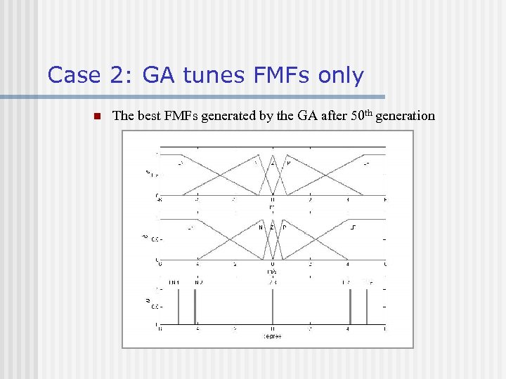 Case 2: GA tunes FMFs only n The best FMFs generated by the GA