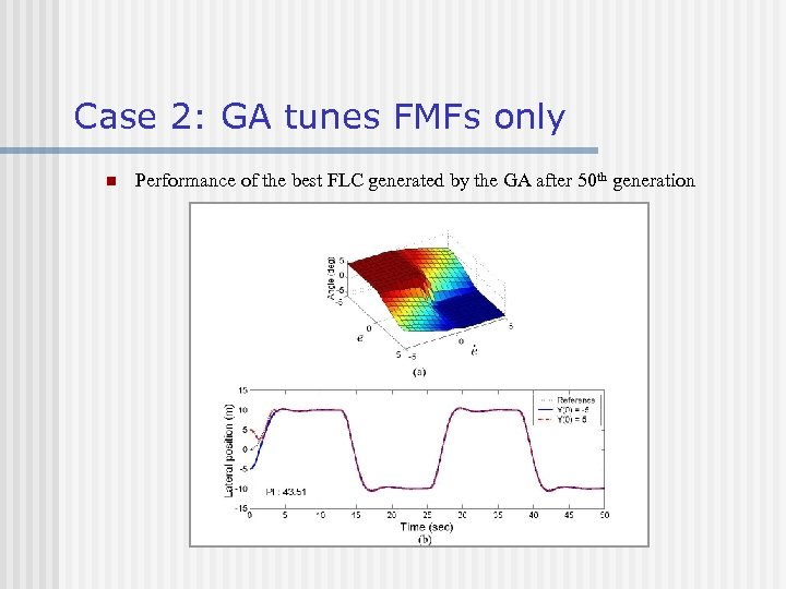 Case 2: GA tunes FMFs only n Performance of the best FLC generated by