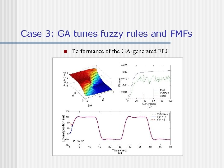 Case 3: GA tunes fuzzy rules and FMFs n Performance of the GA-generated FLC