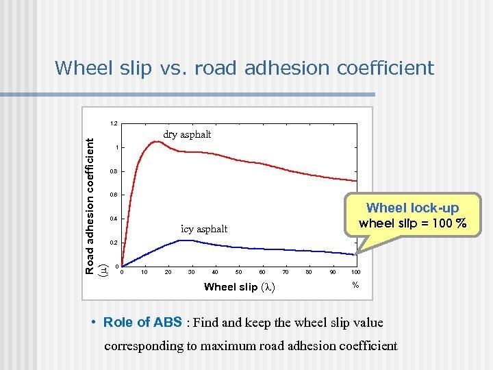 Wheel slip vs. road adhesion coefficient Road adhesion coefficient ( ) 1. 2 dry