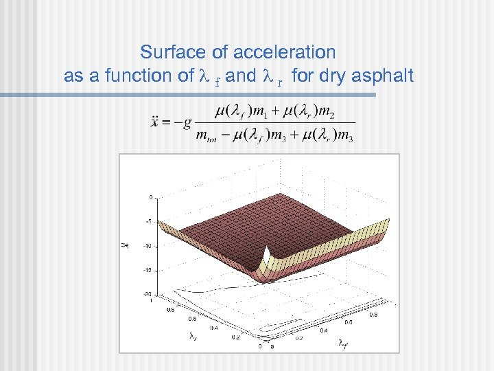 Surface of acceleration as a function of f and r for dry asphalt