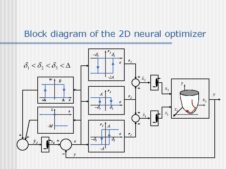 Block diagram of the 2 D neural optimizer r 3 -d 3 e w