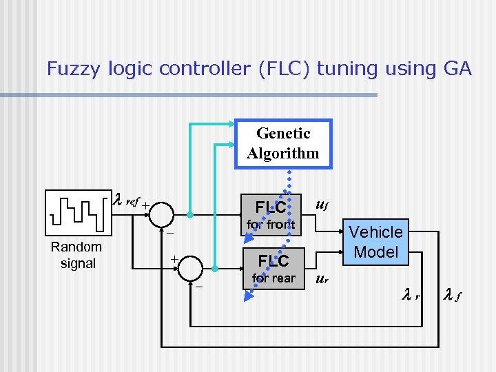 Fuzzy logic controller (FLC) tuning using GA Genetic Algorithm l ref + FLC for