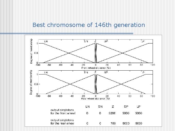 Best chromosome of 146 th generation