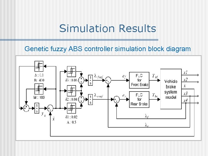 Simulation Results Genetic fuzzy ABS controller simulation block diagram