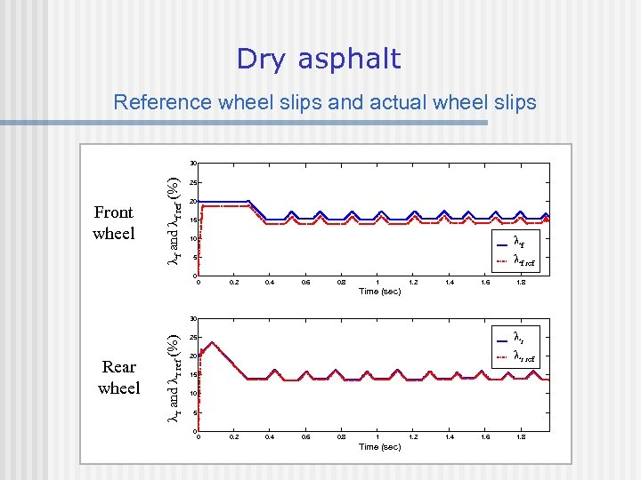 Dry asphalt Reference wheel slips and actual wheel slips Front wheel f and f