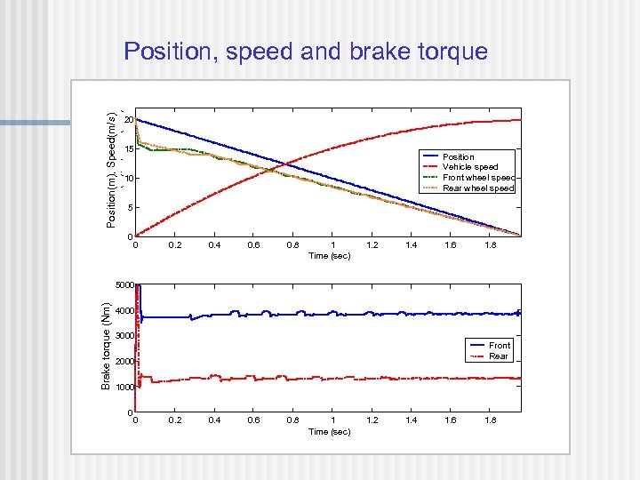 Position(m), Speed(m/s) Position (m), Speed (m/s) Position, speed and brake torque 20 15 Position