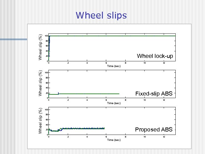 Wheel slip (%) Wheel slips 100 80 60 40 Wheel lock-up 20 0 0