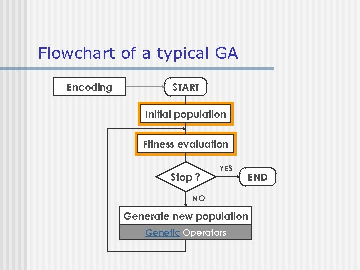 Flowchart of a typical GA Encoding START Initial population Fitness evaluation Stop ? YES