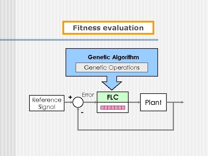 Fitness evaluation Genetic Algorithm Genetic Operations Reference + Signal Error - FLC Plant