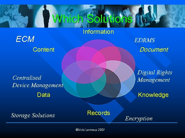 Which Solutions Information ECM EDRMS Document Content Digital Rights Management Centralised Device Management Data