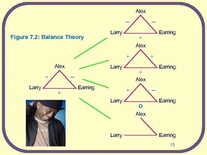 Alex Figure 7. 2: Balance Theory Larry Earring + Alex Larry + Alex +