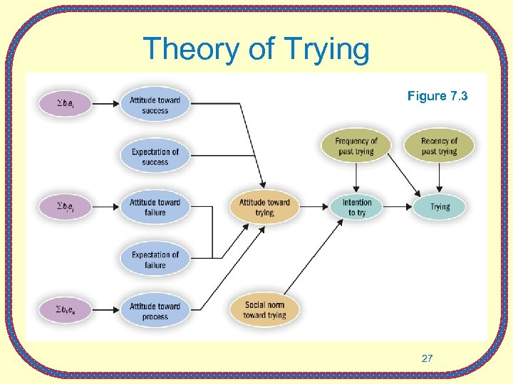 Theory of Trying Figure 7. 3 27