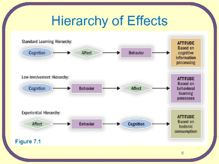 Hierarchy of Effects Figure 7. 1 6