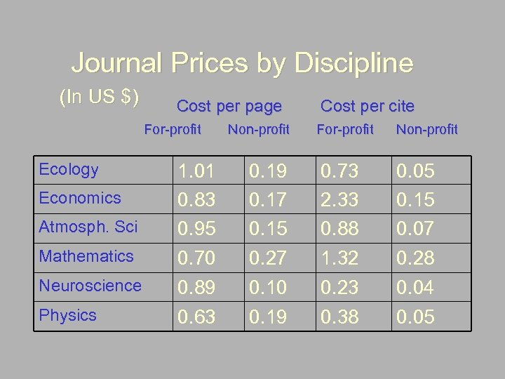 Journal Prices by Discipline (In US $) Cost per page For-profit Ecology Economics Atmosph.