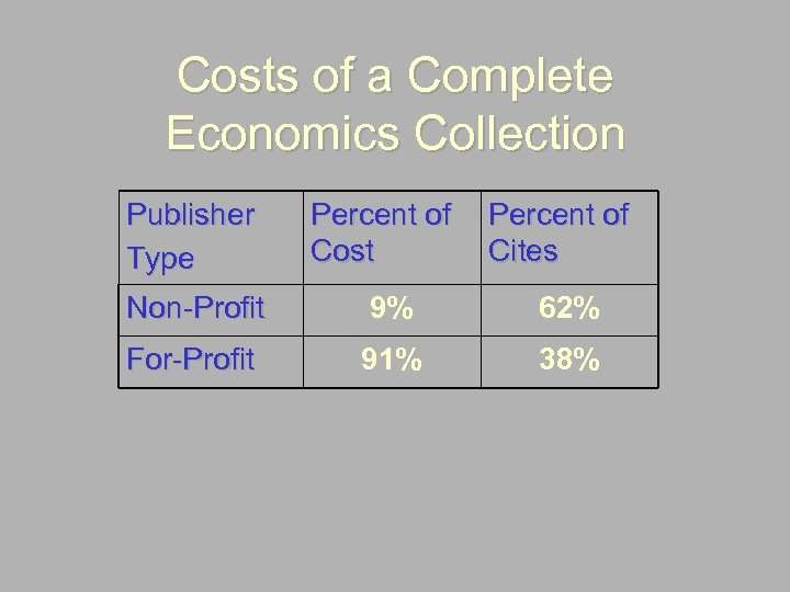 Costs of a Complete Economics Collection Publisher Type Percent of Cost Percent of Cites