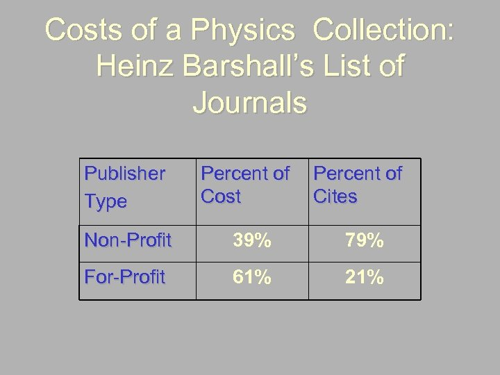 Costs of a Physics Collection: Heinz Barshall's List of Journals Publisher Type Percent of