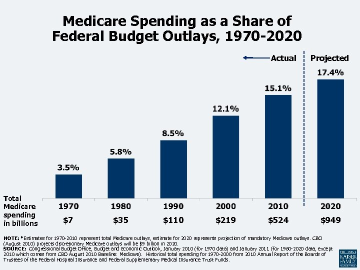 Medicare Spending as a Share of Federal Budget Outlays, 1970 -2020 Actual Total Medicare
