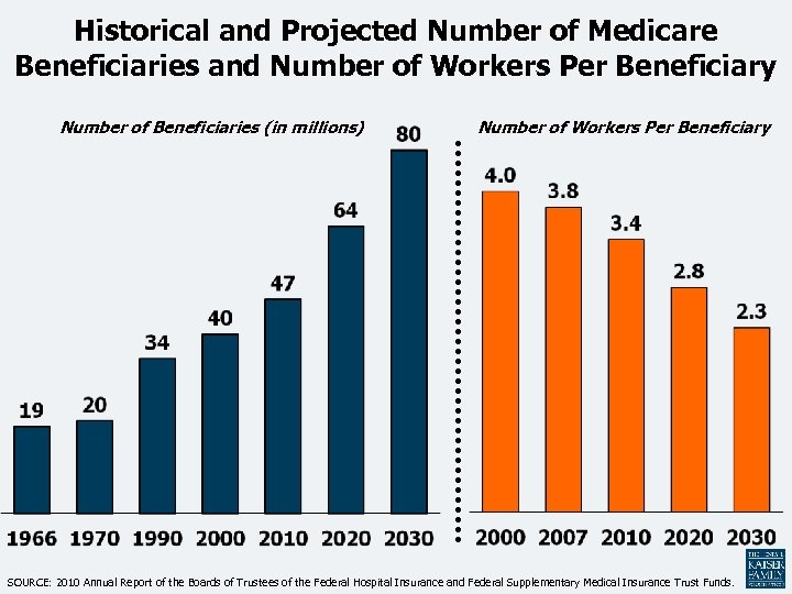 Historical and Projected Number of Medicare Beneficiaries and Number of Workers Per Beneficiary Number