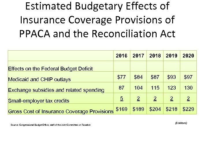 Estimated Budgetary Effects of Insurance Coverage Provisions of PPACA and the Reconciliation Act 2016