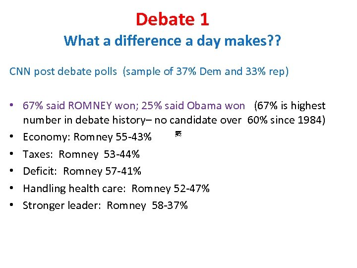 Debate 1 What a difference a day makes? ? CNN post debate polls (sample