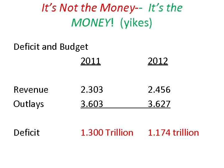 It's Not the Money-- It's the MONEY! (yikes) Deficit and Budget 2011 2012 Revenue