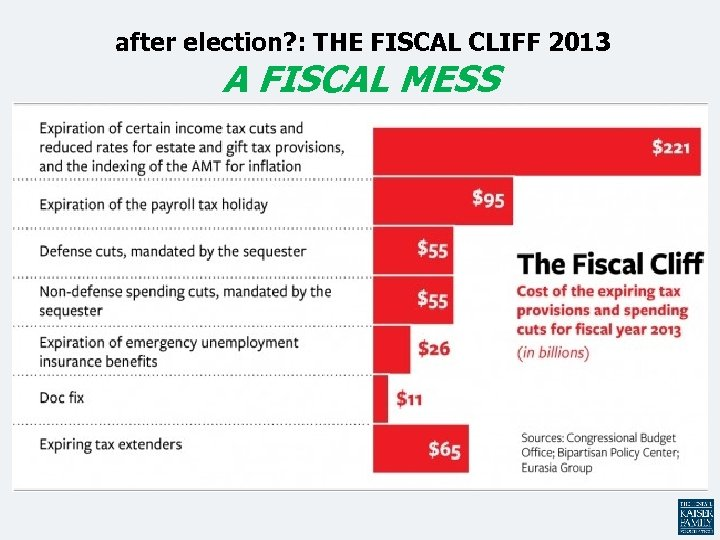 after election? : THE FISCAL CLIFF 2013 A FISCAL MESS