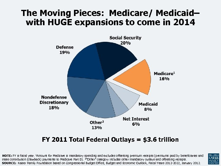 The Moving Pieces: Medicare/ Medicaid– with HUGE expansions to come in 2014 FY 2011