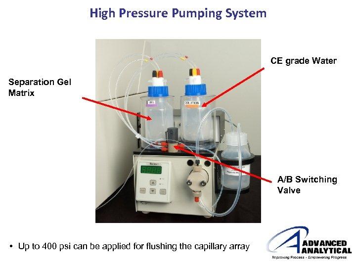 High Pressure Pumping System CE grade Water Separation Gel Matrix A/B Switching Valve •